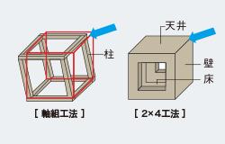 軸組工法と2×4工法の違い